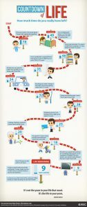 Infographic - Countdown of Life