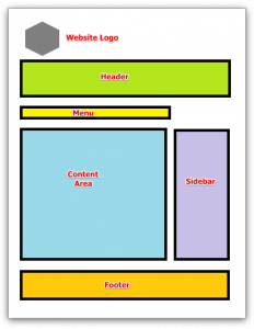 Graphic - Different Elements of a Website