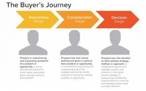 Infographic - The Buyers Journey