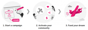 How Indiegogo Works in Three Steps