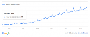 Google Trend - How to Cook Chicken