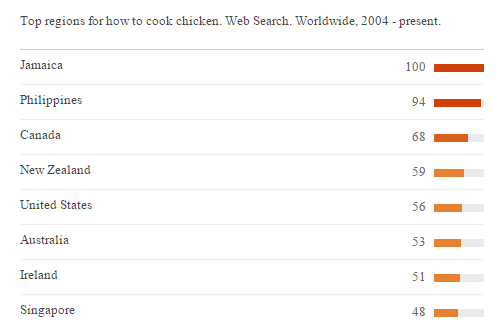 Google Trend - Top searches for 'how to cook chicken'