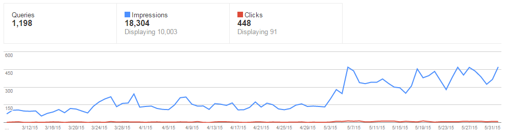 Page Impression on Google Webmaster Tools