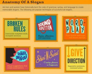 Infographic - The Anatomy of a Slogan