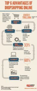Infographic - 6 Advantages of Drop Shipping Online