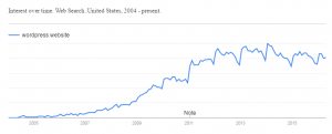 Google Trend - WordPress Website