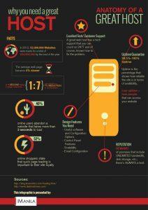 Anatomy of a Good Hosting Service