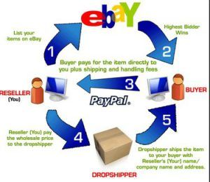 Infographic - What Is Drop Shipping?