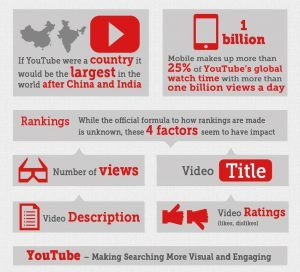 Infographic - YouTube, The Second Largest Search Engine