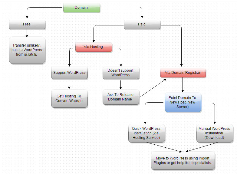 Flow Chart - How to Move Your Website to WordPress
