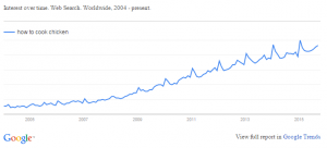 Google Trend for Ladies - How to Cook Chicken