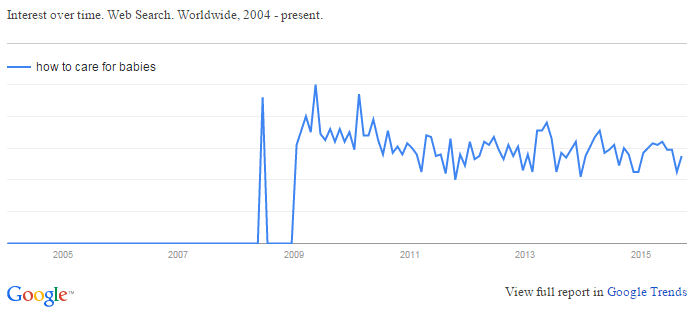 Google Trend - How to Care for Babies