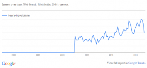 Google Trend for Ladies - How to Travel Alone
