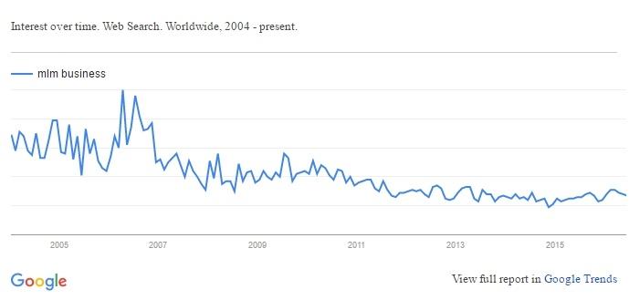 Google Trend - MLM Business