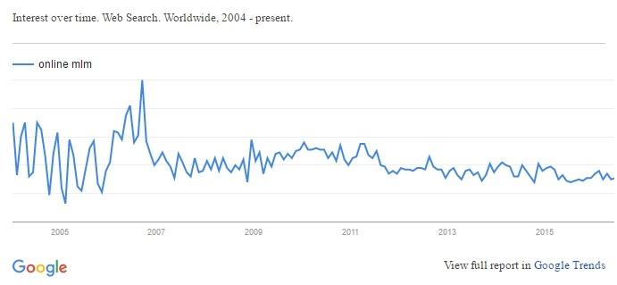 Google Trend - Online MLM