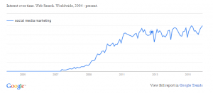 Google Trend - Social Media Marketing