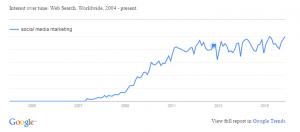 Google Trend - Social Media Marketing