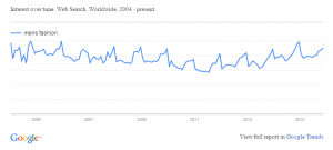 Google Trend for Men's Fashion