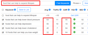 Keyword Research - Food that can Help to Expand Lifespan