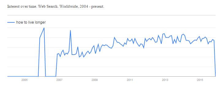 Google Trend - How to Live Longer