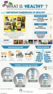 Infographic - What Is Healthy
