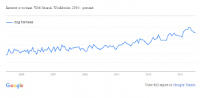 Google Trend for Dog Harness