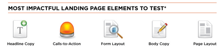 Infographic - Landing Page Elements to Test