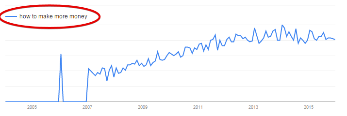 How to Make More Money by Google Trend