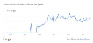 Rose for Girls - Google Trend