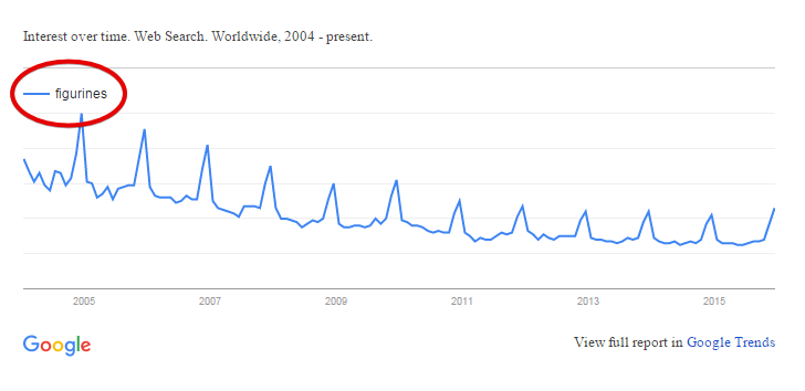 Google Trend for Figurines