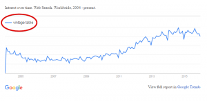 Google Trend for Vintage Tables