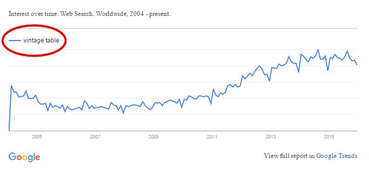 Google Trend for Vintage Tables