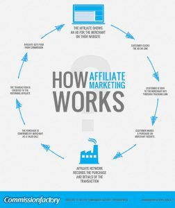 Infographic - How Affiliate Marketing Works