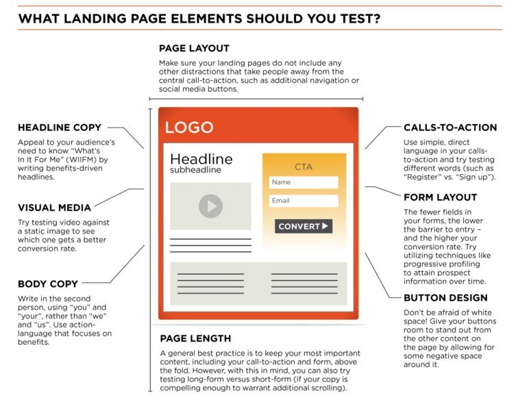 Infographic - What Page Landing Elements to Test?