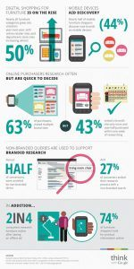 Infographic - Digital Shopping for Furniture