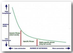 The Keyword Graph