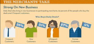 Infographic - Why Groupon Is Good for Business?