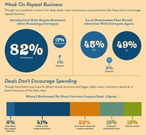 Infographic - Why Groupon Is Bad for Business?