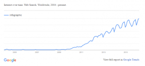 Google Trend for Infographic