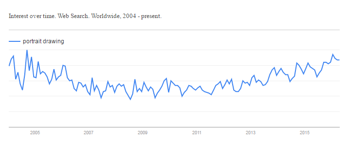 Google Trend for Portrait Drawing