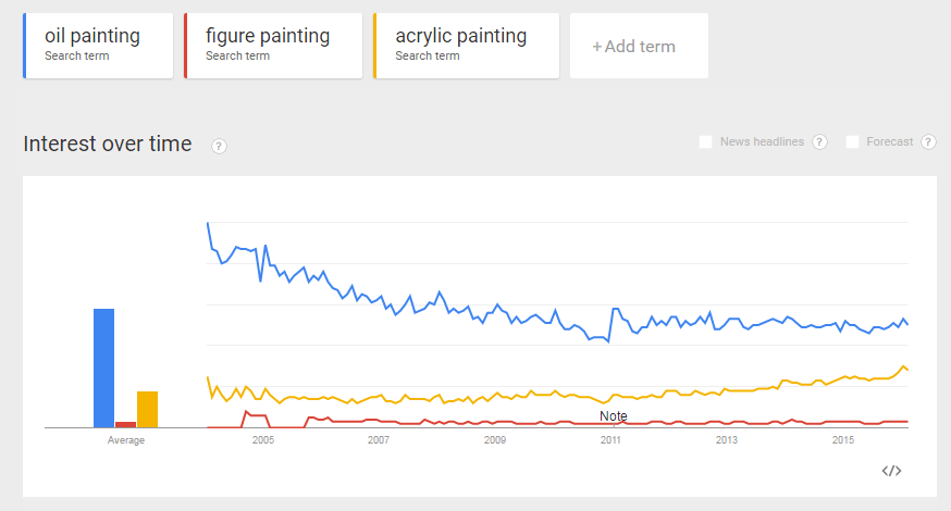 Google Trend for Oil, Figure and Acrylic Painting