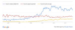 Google Trend for 3 Types of Interest
