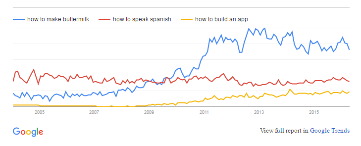 Google Trend for 3 Types of Interest