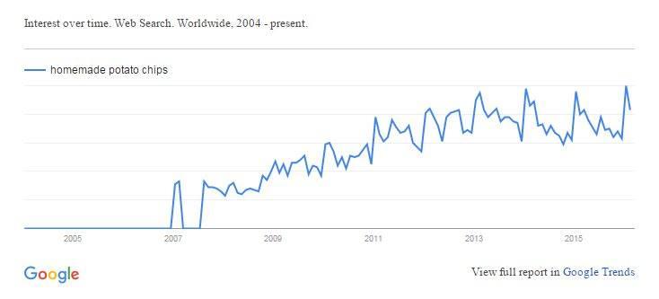 Google Trend for Homemade Potato Chips