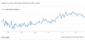 Google Trend for Online Baby Products