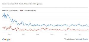 Google Trend for Handmade Soap vs Commercial Soap