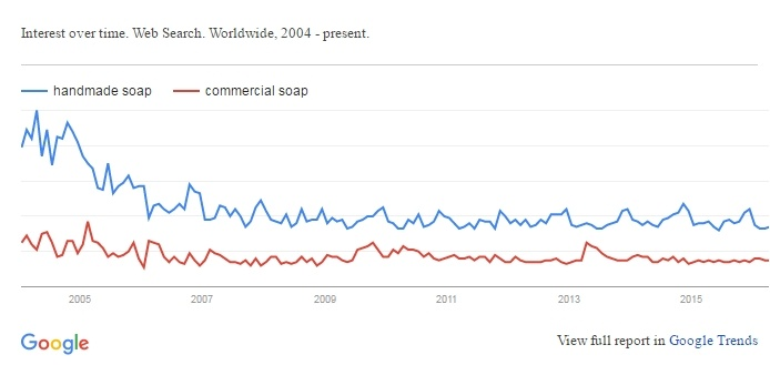 Google Trend - Handmade Soap vs Commercial Soap