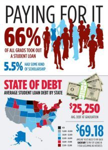 Infographic - The Cost of Higher Education