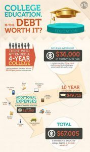 Infographic - College Education Debt, Is It Worth It?