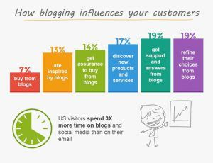 Infographic - How Blogging Influence Your Customers
